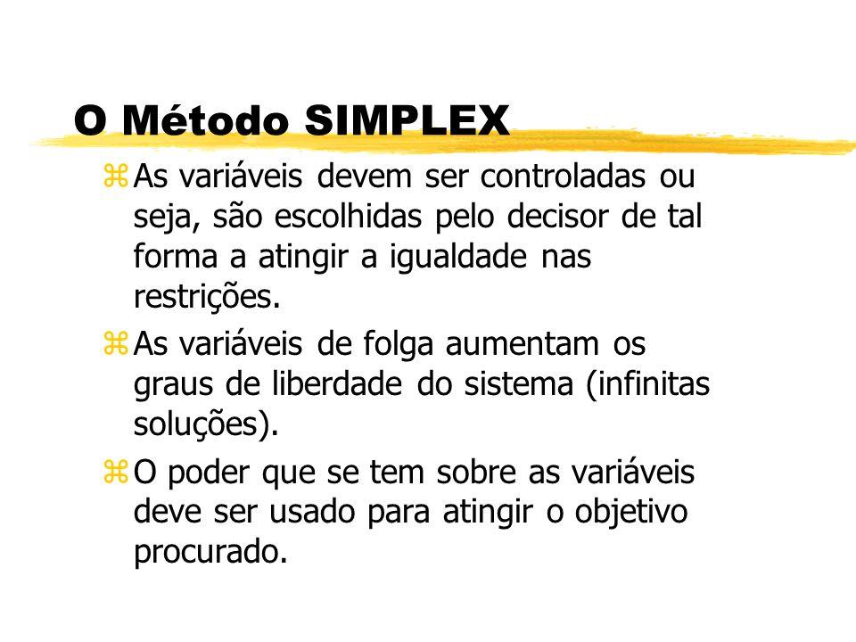O Método SIMPLEX As variáveis devem ser controladas ou seja, são escolhidas pelo decisor de tal forma a atingir a igualdade nas restrições.