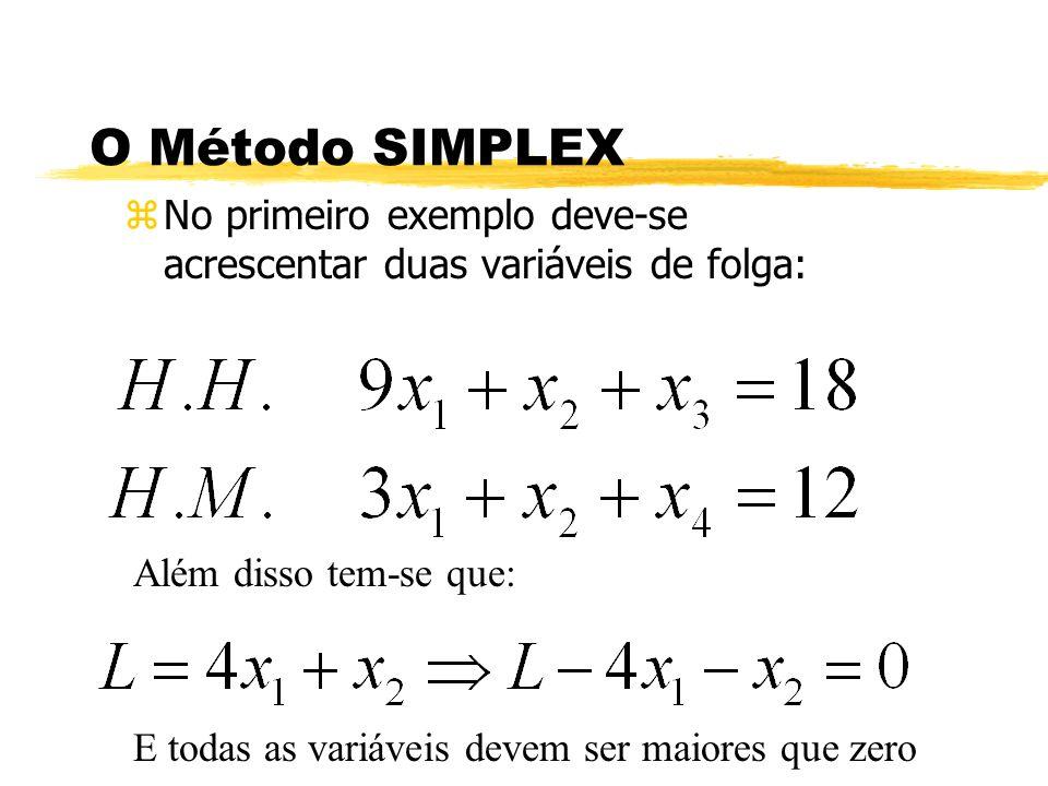 O Método SIMPLEX No primeiro exemplo deve-se acrescentar duas variáveis de folga: Além disso tem-se que:
