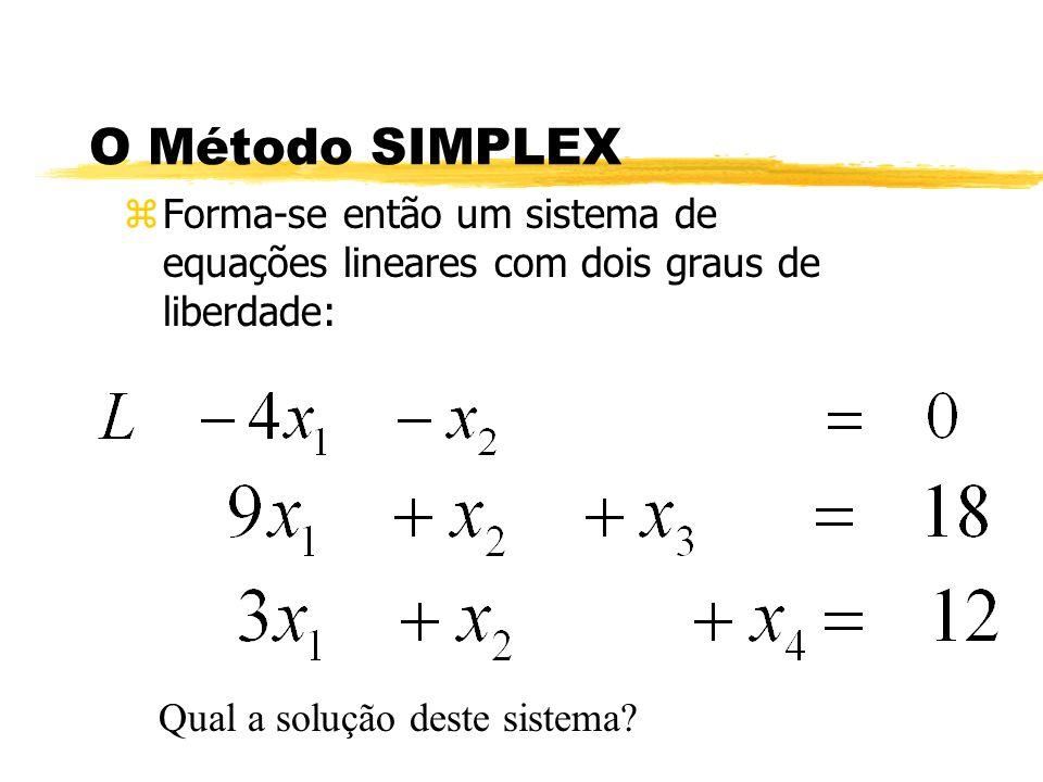 O Método SIMPLEX Forma-se então um sistema de equações lineares com dois graus de liberdade: Qual a solução deste sistema