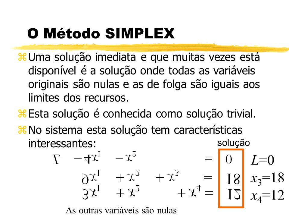L=0 x3=18 x4=12 O Método SIMPLEX