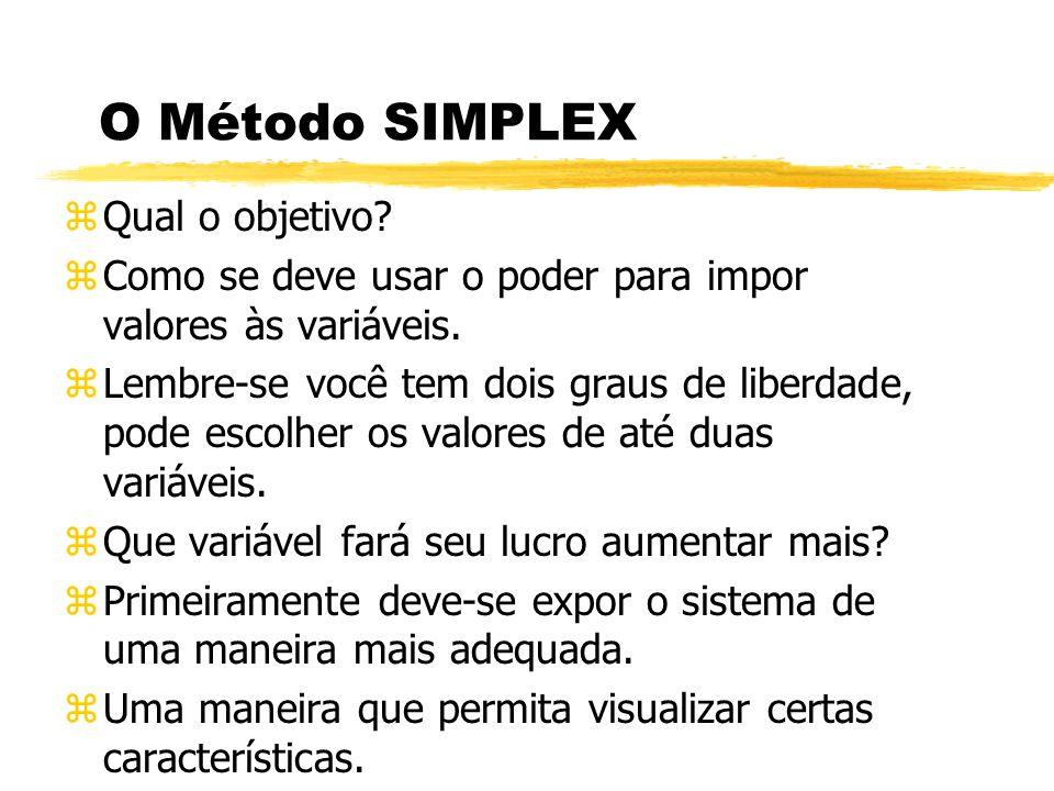 O Método SIMPLEX Qual o objetivo