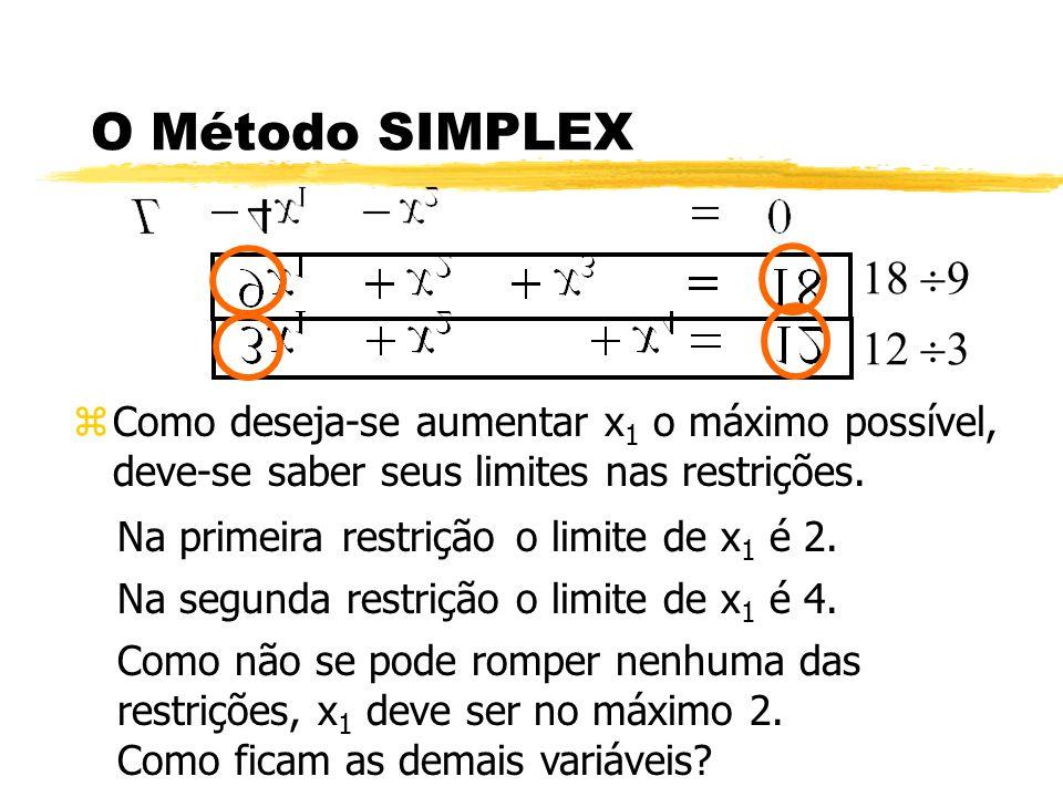 O Método SIMPLEX 18 9. 12 3. Como deseja-se aumentar x1 o máximo possível, deve-se saber seus limites nas restrições.