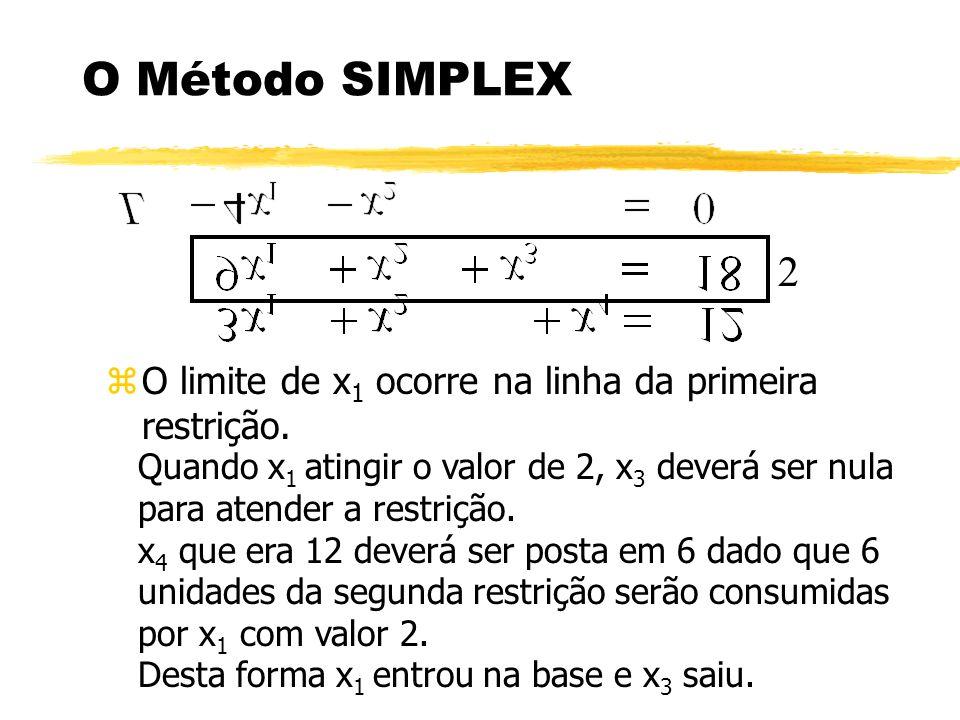O Método SIMPLEX 2. O limite de x1 ocorre na linha da primeira restrição.