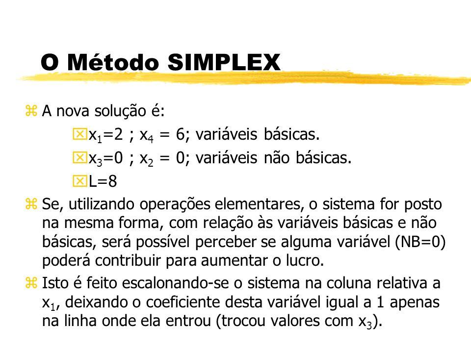 O Método SIMPLEX x1=2 ; x4 = 6; variáveis básicas.