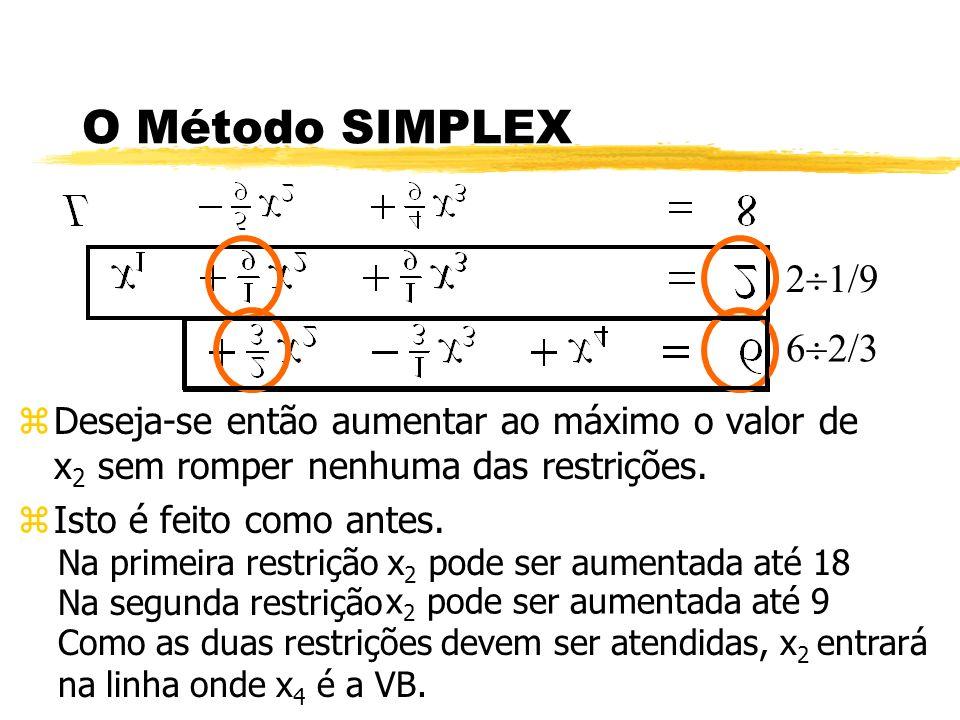 O Método SIMPLEX 21/9. 62/3. Deseja-se então aumentar ao máximo o valor de x2 sem romper nenhuma das restrições.