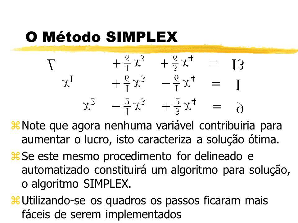 O Método SIMPLEX Note que agora nenhuma variável contribuiria para aumentar o lucro, isto caracteriza a solução ótima.
