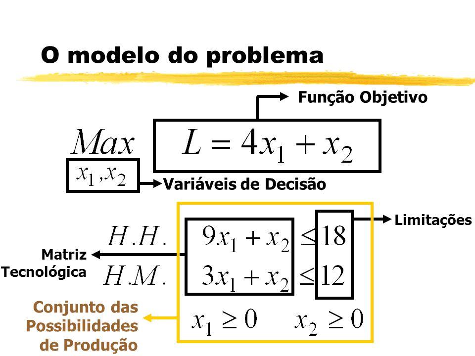 O modelo do problema Função Objetivo Variáveis de Decisão