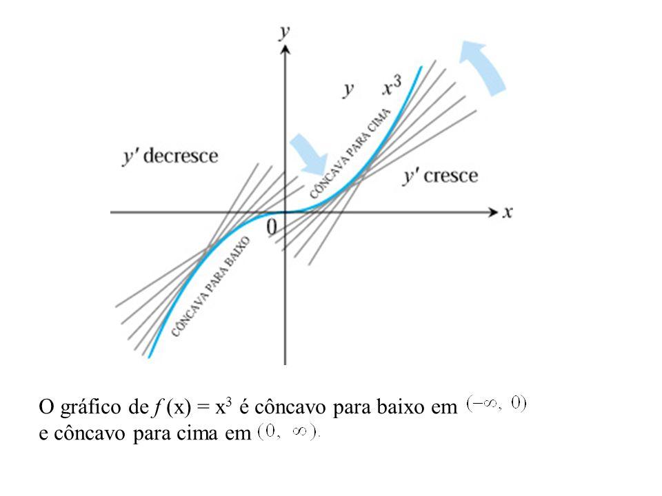 O gráfico de f (x) = x3 é côncavo para baixo em