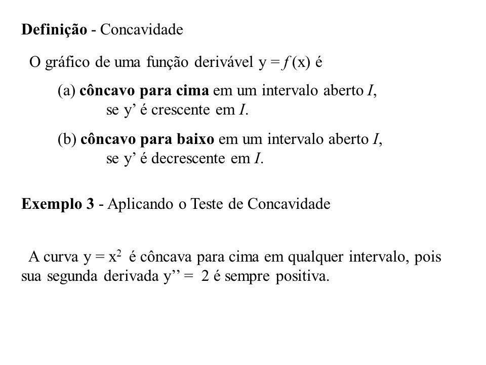 Definição - Concavidade