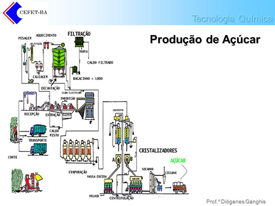 Produção de Açúcar Prof.º Diógenes Ganghis