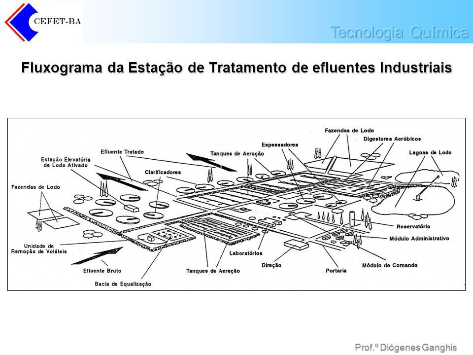 Fluxograma da Estação de Tratamento de efluentes Industriais