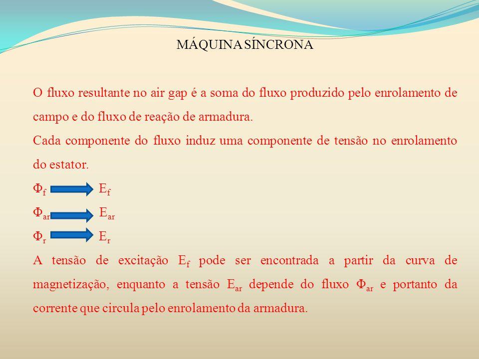 MÁQUINA SÍNCRONAO fluxo resultante no air gap é a soma do fluxo produzido pelo enrolamento de campo e do fluxo de reação de armadura.