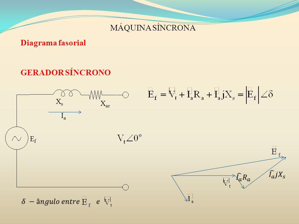 MÁQUINA SÍNCRONA Diagrama fasorial GERADOR SÍNCRONO Xs Xar Ia Ef
