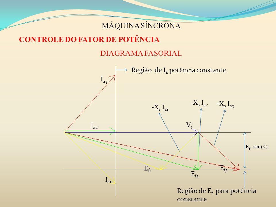 CONTROLE DO FATOR DE POTÊNCIA DIAGRAMA FASORIAL