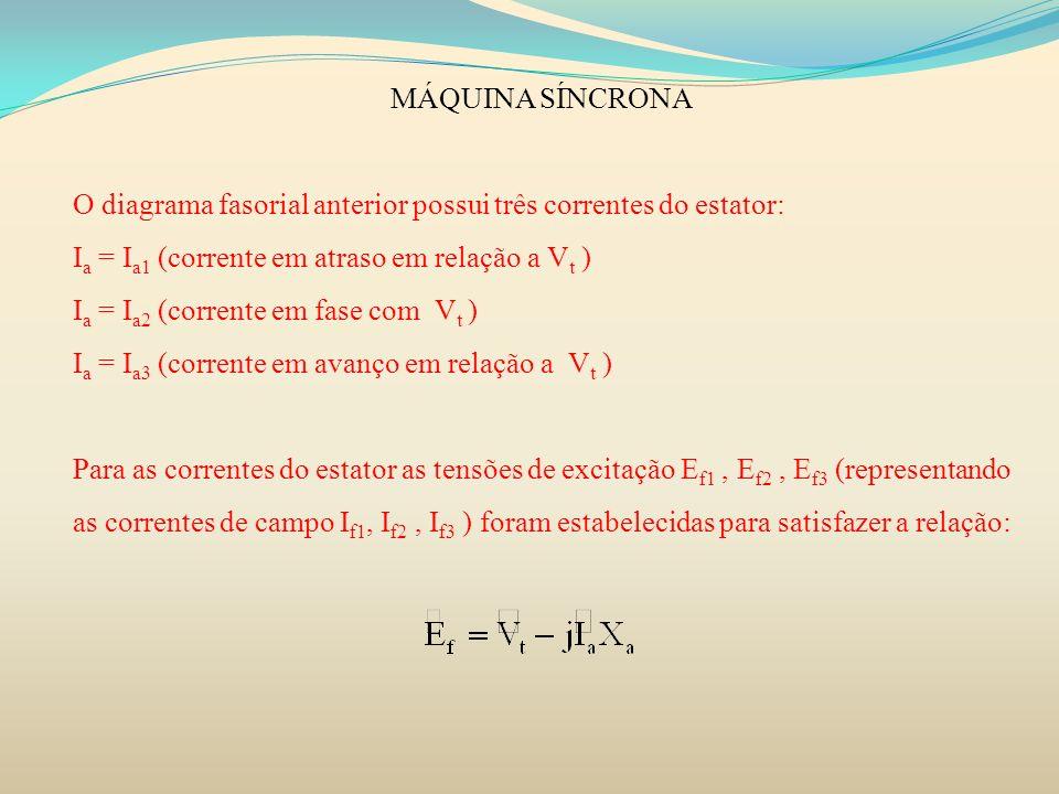 MÁQUINA SÍNCRONAO diagrama fasorial anterior possui três correntes do estator: Ia = Ia1 (corrente em atraso em relação a Vt )