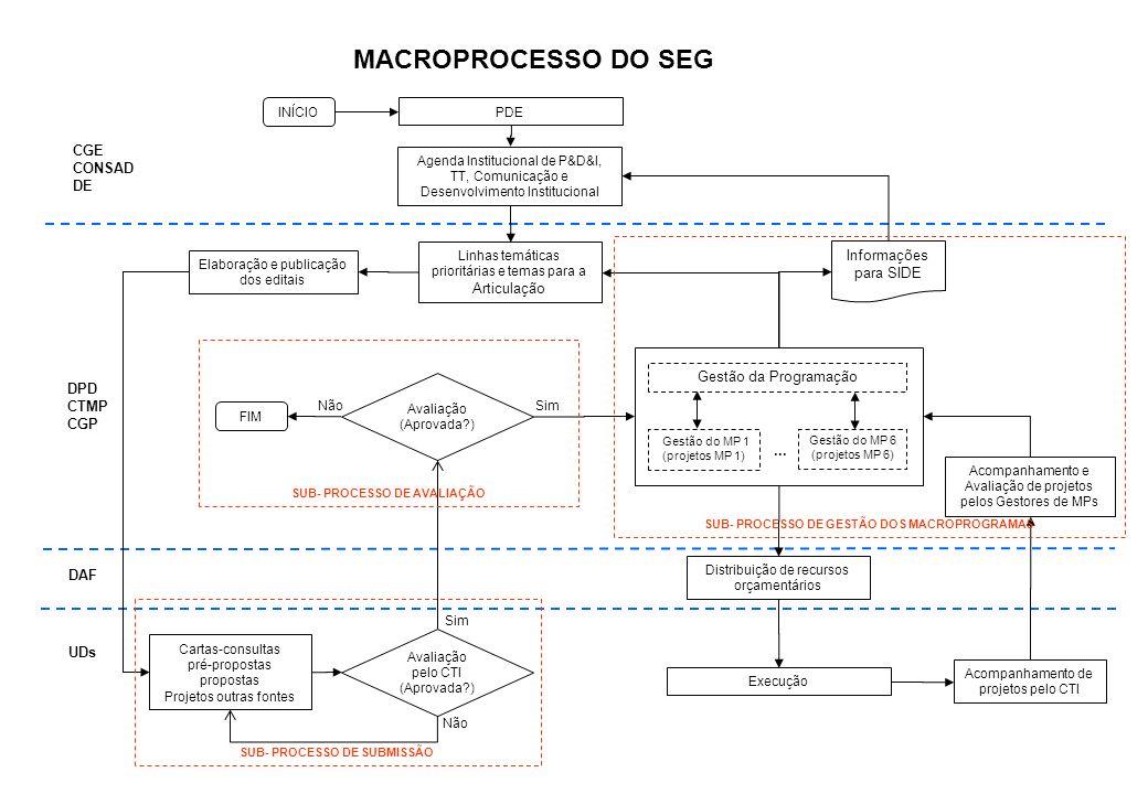 MACROPROCESSO DO SEG CGE CONSAD DE Informações para SIDE