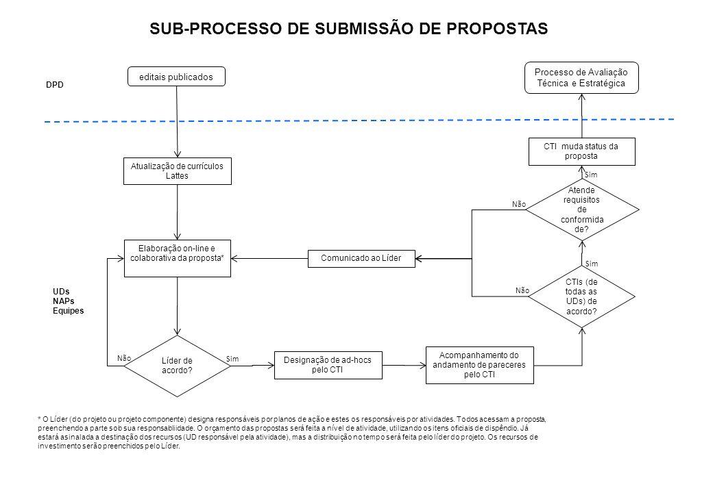 SUB-PROCESSO DE SUBMISSÃO DE PROPOSTAS