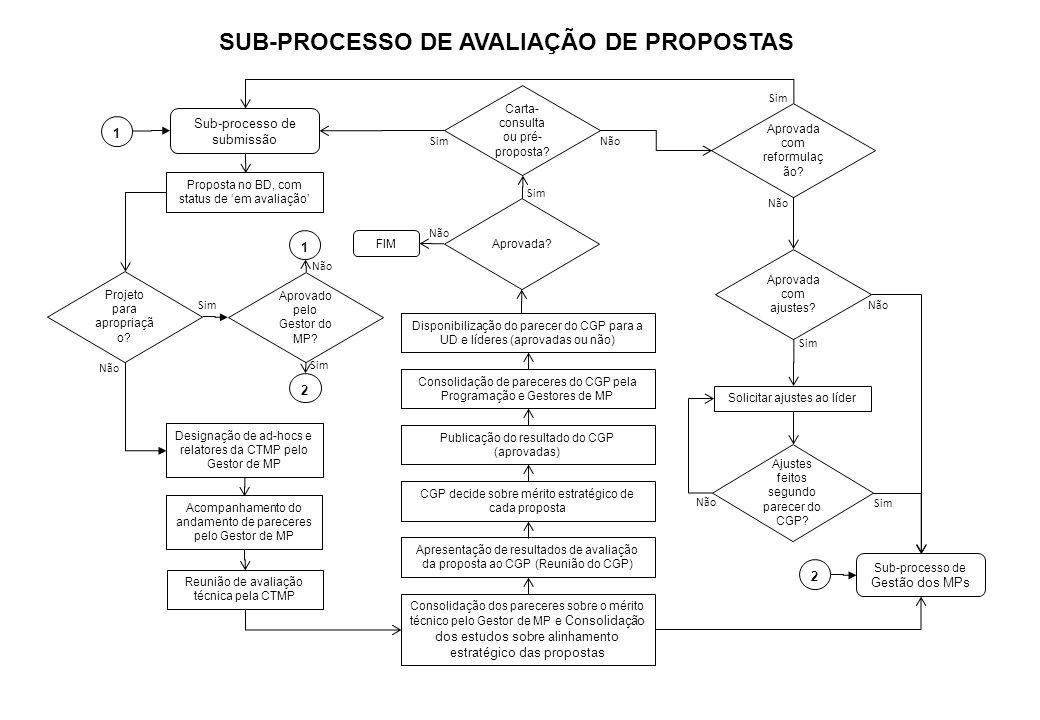 SUB-PROCESSO DE AVALIAÇÃO DE PROPOSTAS