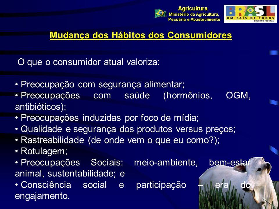 Mudança dos Hábitos dos Consumidores