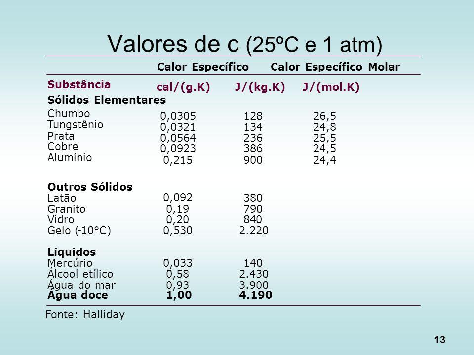 Valores de c (25ºC e 1 atm) Calor Específico Calor Específico Molar