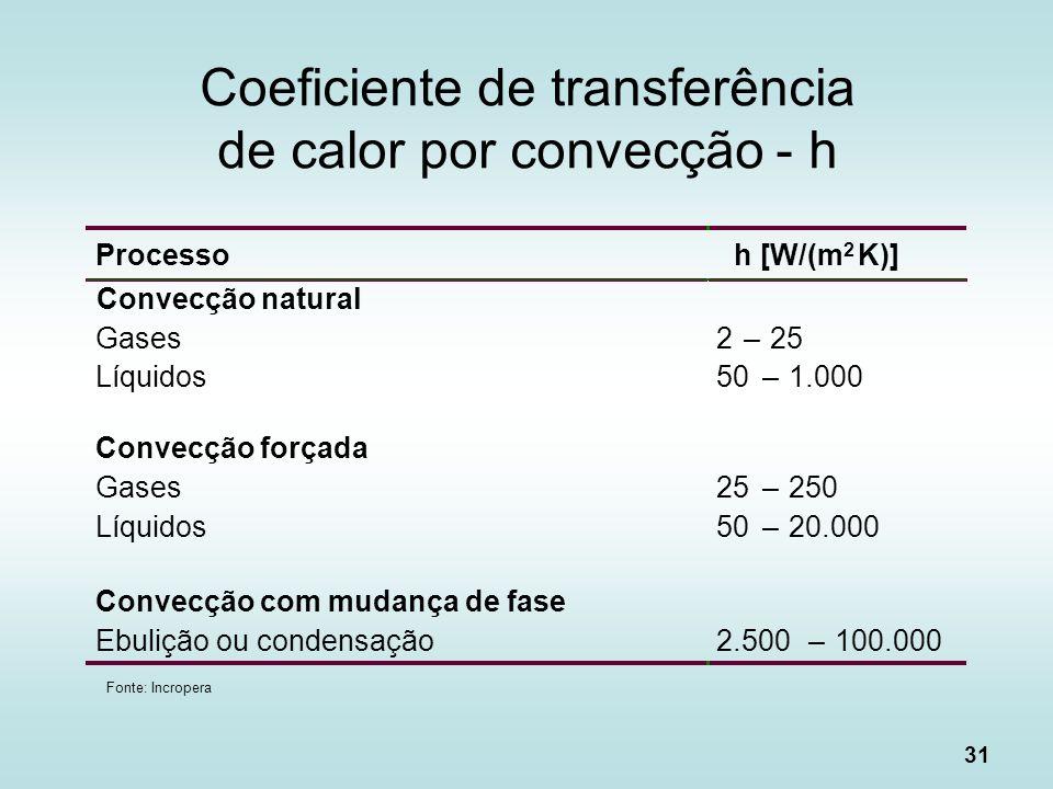 Coeficiente de transferência de calor por convecção - h
