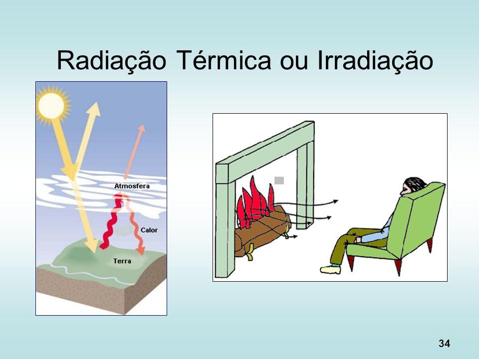 Radiação Térmica ou Irradiação