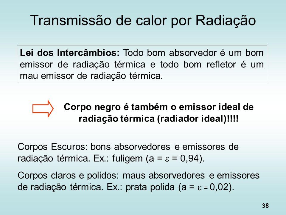 Transmissão de calor por Radiação