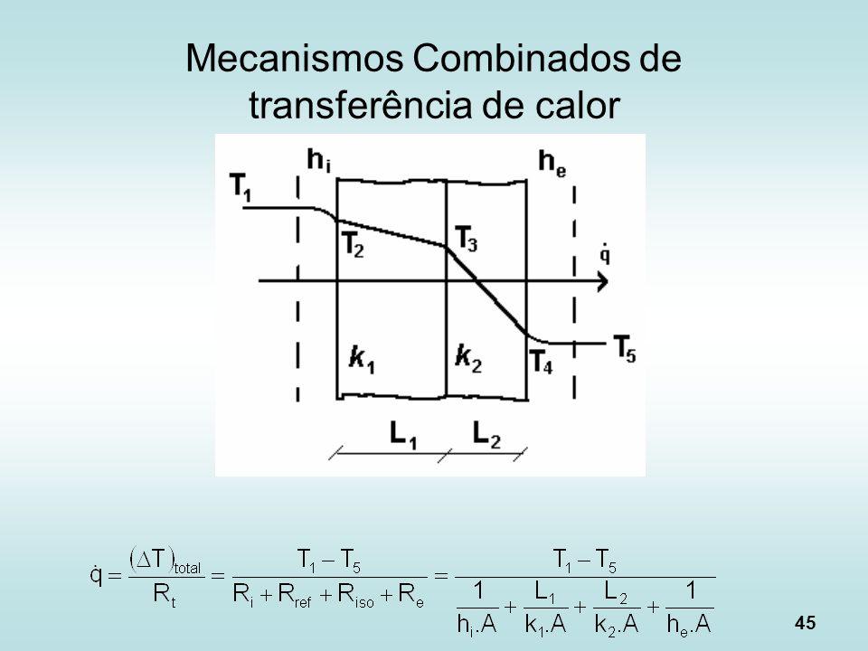 Mecanismos Combinados de transferência de calor