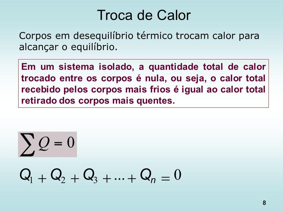 Troca de Calor Corpos em desequilíbrio térmico trocam calor para alcançar o equilíbrio.