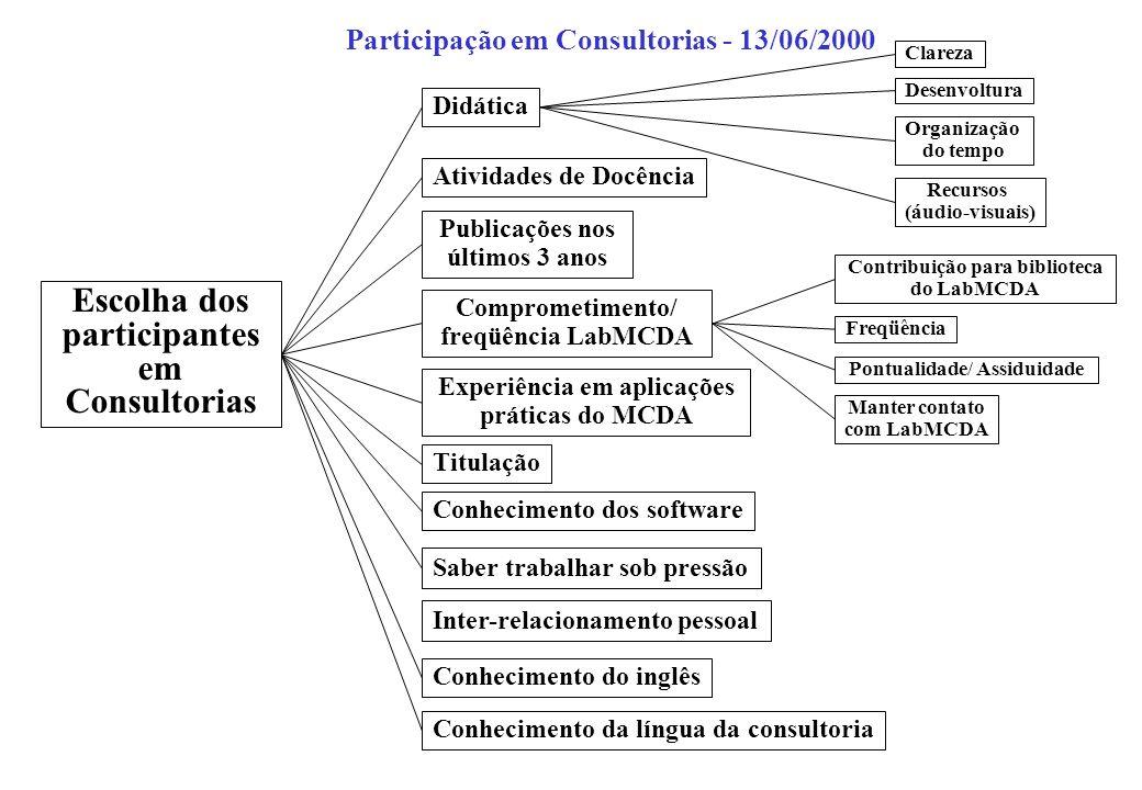Escolha dos participantes em Consultorias