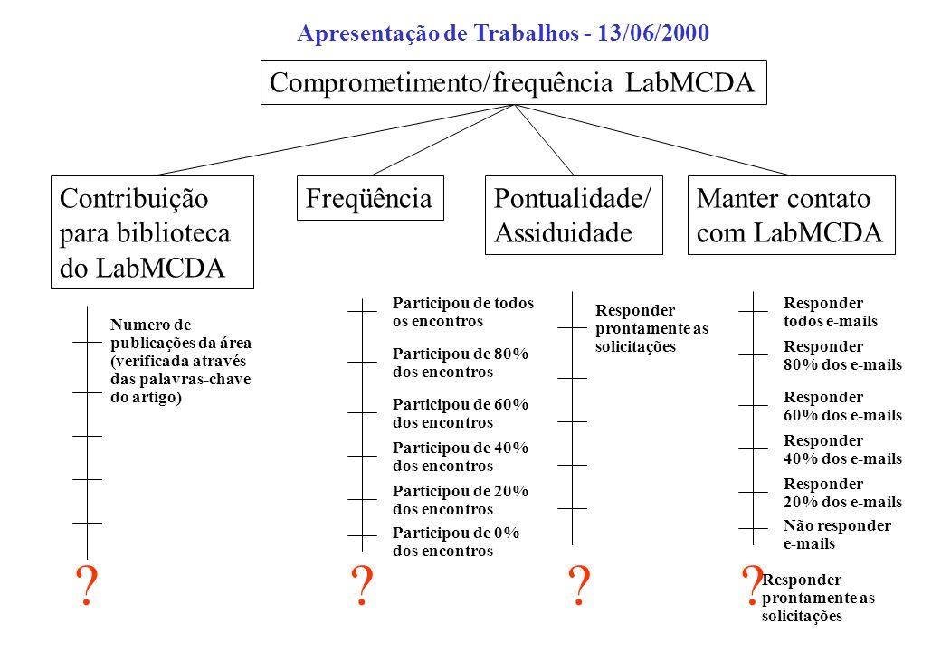 Apresentação de Trabalhos - 13/06/2000