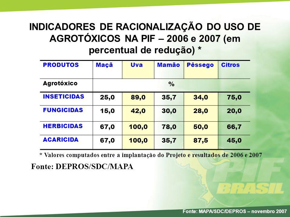 INDICADORES DE RACIONALIZAÇÃO DO USO DE AGROTÓXICOS NA PIF – 2006 e 2007 (em percentual de redução) *