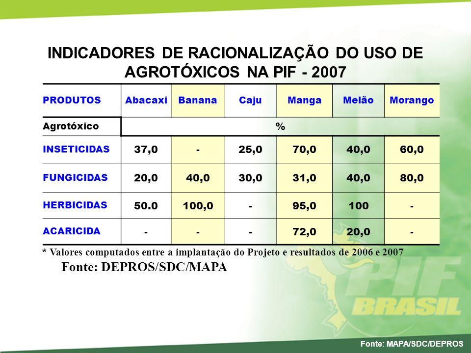 INDICADORES DE RACIONALIZAÇÃO DO USO DE AGROTÓXICOS NA PIF - 2007