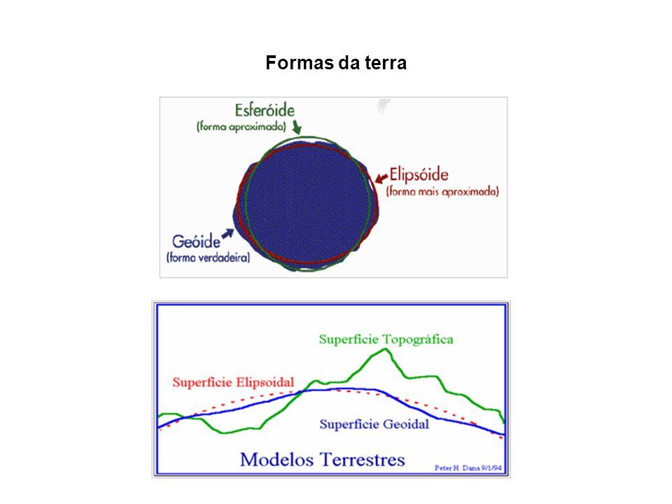 Formas da terra