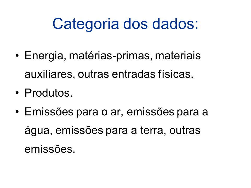Categoria dos dados: Energia, matérias-primas, materiais auxiliares, outras entradas físicas. Produtos.