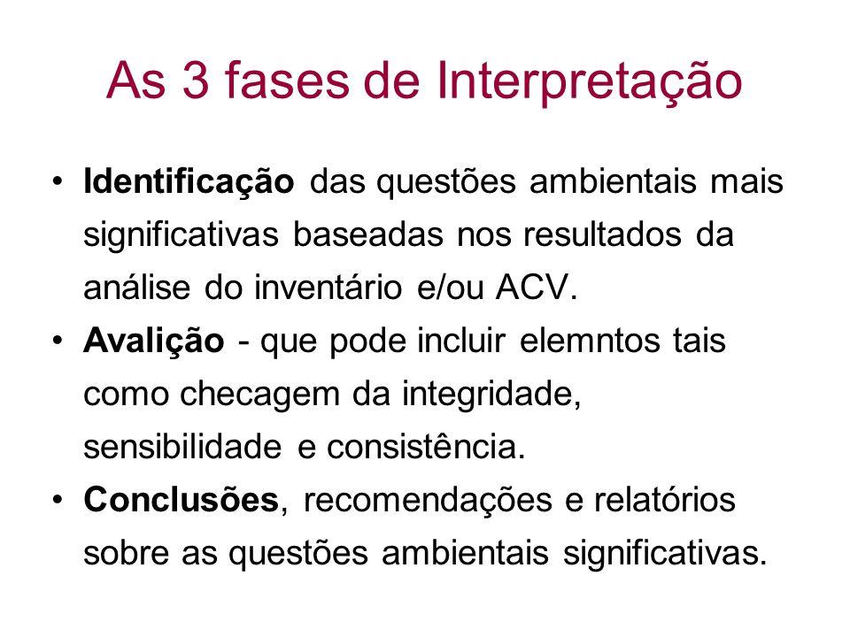 As 3 fases de Interpretação