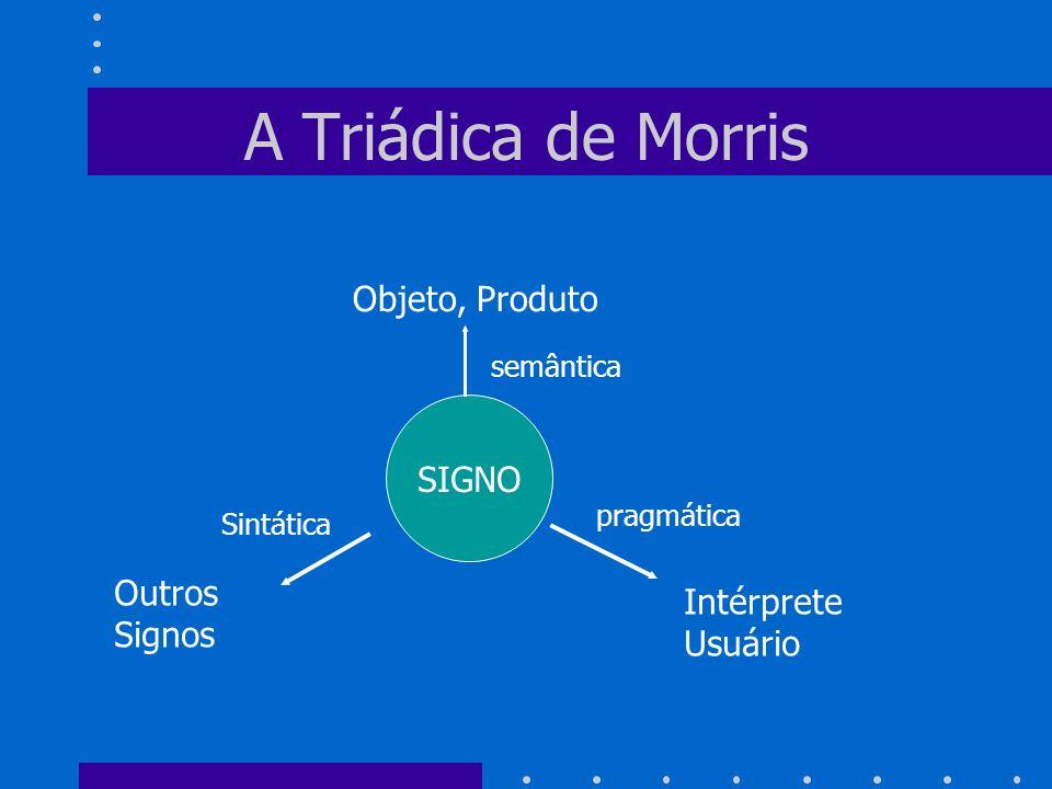 A Triádica de Morris Objeto, Produto SIGNO Outros Intérprete Signos