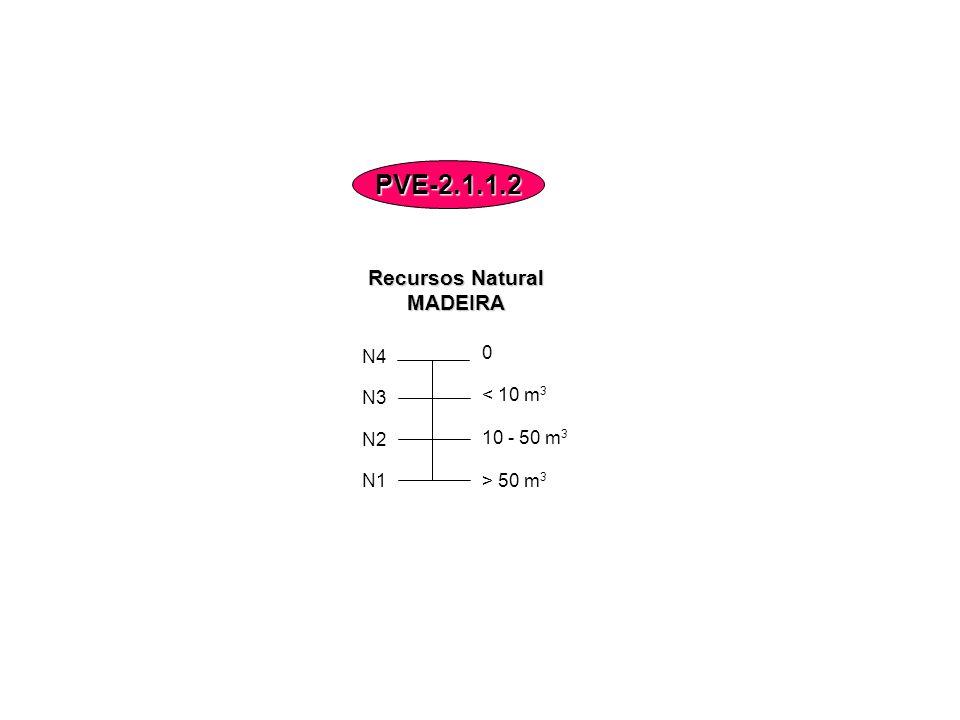 PVE-2.1.1.2 Recursos Natural MADEIRA N4 N3 < 10 m3 N2 10 - 50 m3 N1