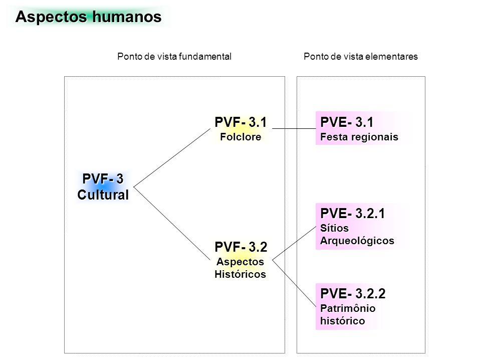 Aspectos humanos PVF- 3.1 PVE- 3.1 PVF- 3 Cultural PVE- 3.2.1 PVF- 3.2