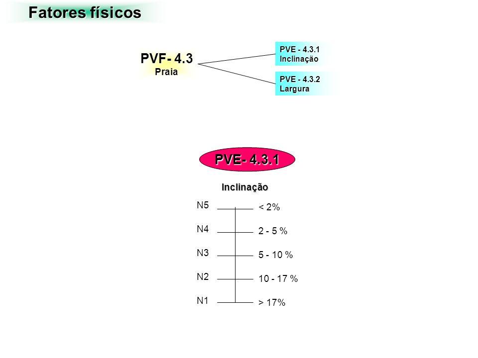 Fatores físicos PVF- 4.3 PVE- 4.3.1 Praia Inclinação N5 < 2% N4