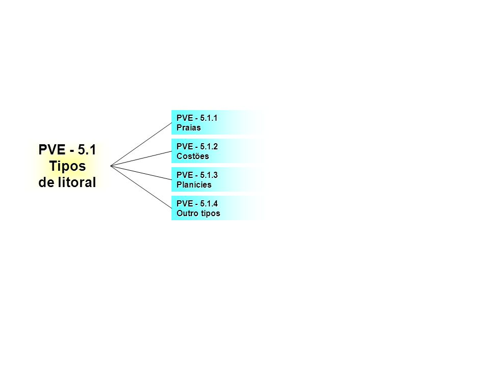 PVE - 5.1 Tipos de litoral PVE - 5.1.1 Praias PVE - 5.1.2 Costões