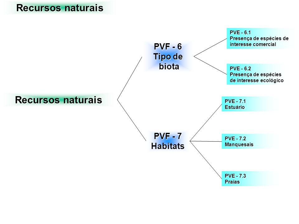 Recursos naturais Recursos naturais