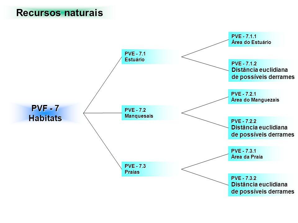 Recursos naturais PVF - 7 Habitats Distância euclidiana