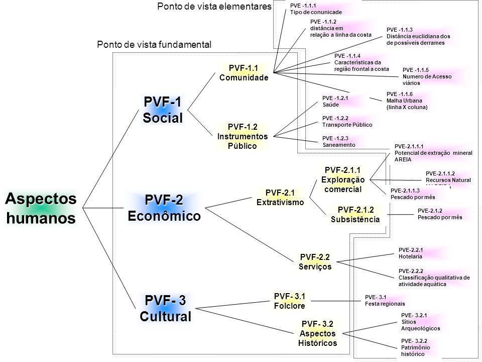 Aspectos humanos PVF-1 Social PVF-2 Econômico PVF- 3 Cultural