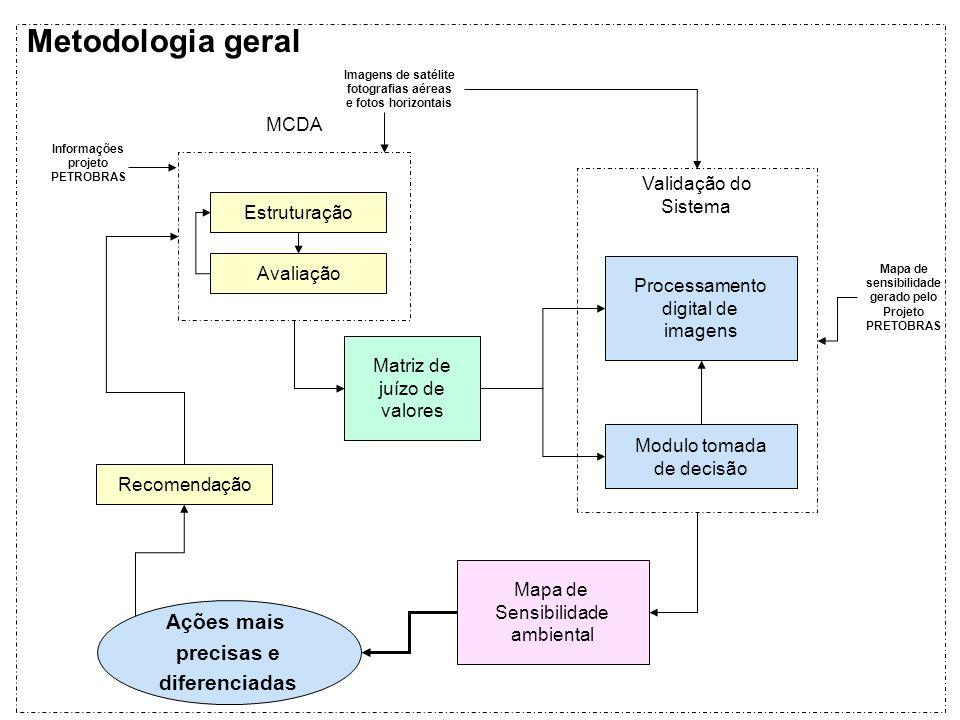 Metodologia geral Ações mais precisas e diferenciadas MCDA