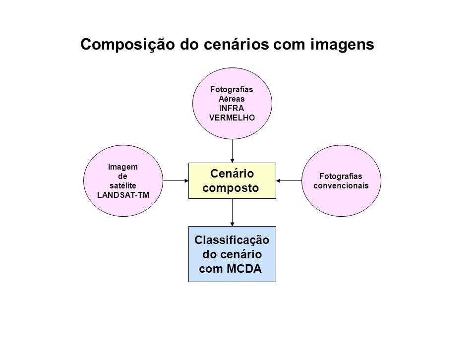 Composição do cenários com imagens