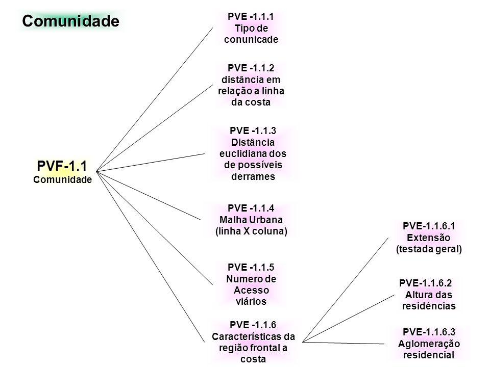 Comunidade PVF-1.1 PVE -1.1.1 Tipo de conunicade PVE -1.1.2