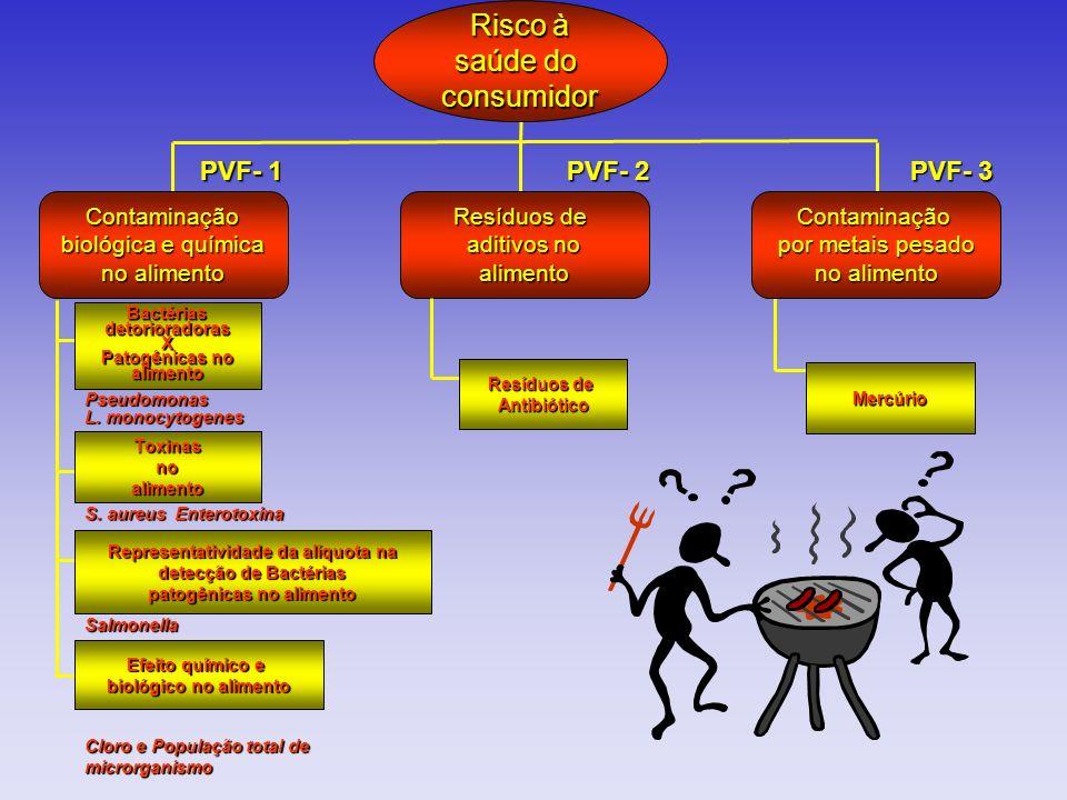 Representatividade da alíquota na patogênicas no alimento