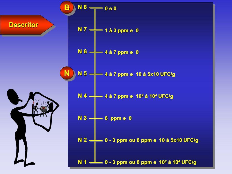 B N Descritor N 8 N 7 N 6 N 5 N 4 N 3 N 2 N 1 0 e 0 1 à 3 ppm e 0