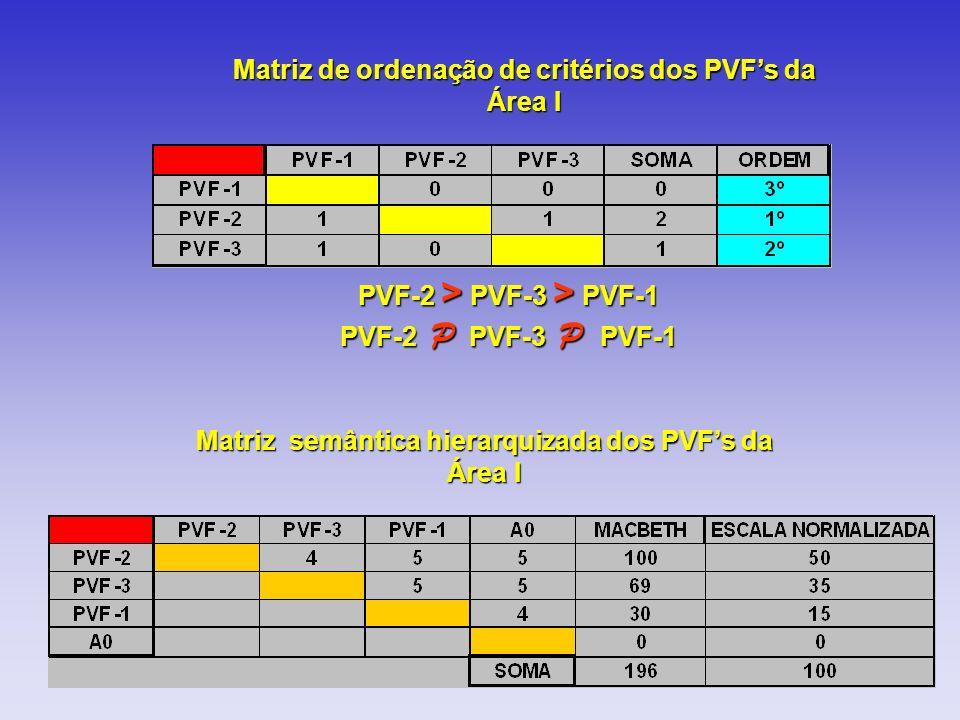 Matriz de ordenação de critérios dos PVF's da Área I
